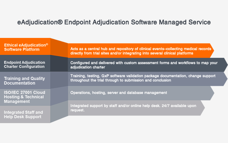 Ethical eAdjudication Software Managed Service