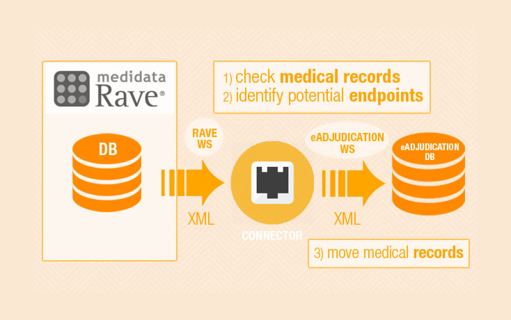 Endpoint Adjudication: MediData Rave Medical Records in eAdjudication