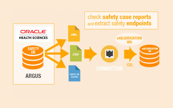 Safety Endpoint Adjudication: Oracle Argus Medical Records